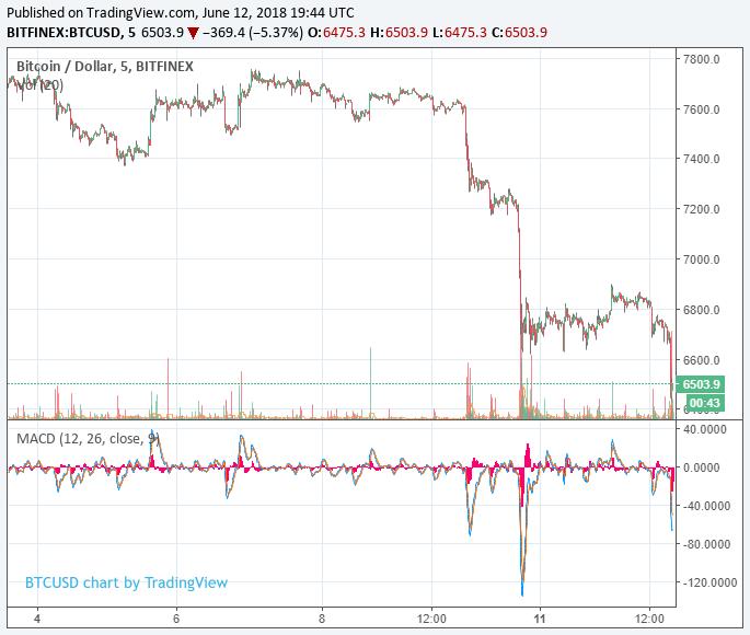 tiendientu.org-bitcoin-cham-day-thap-thang-2