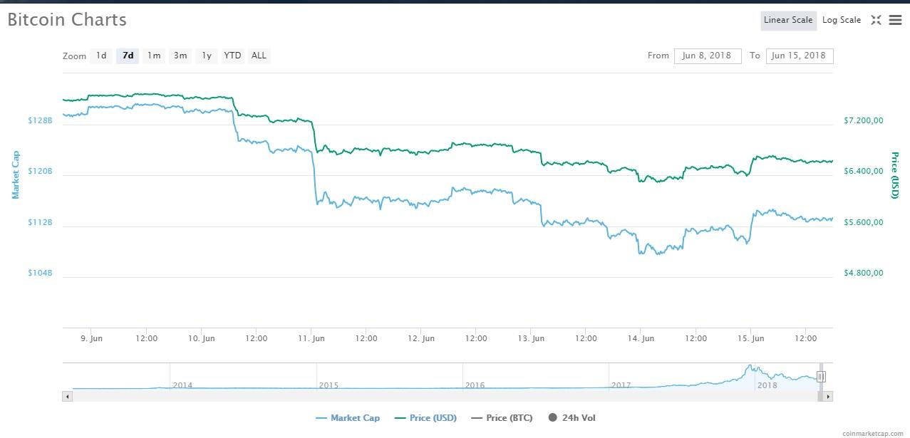 tiendientu.org-bitcoin-giam-gia