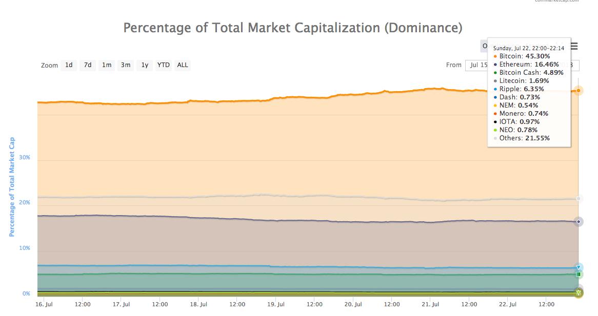 tiendientu.org-bitcoin-dominance