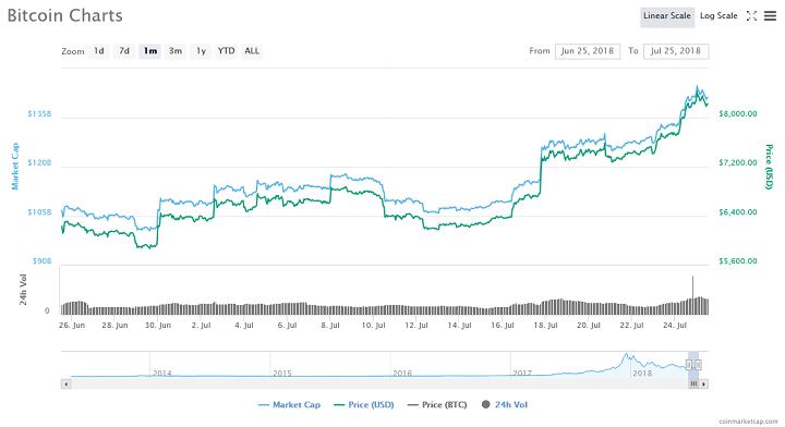 tiendientu.org-bitcoin-tang-gia