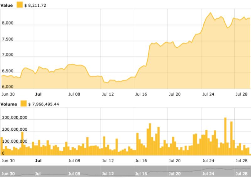 tiendientu.org-chart-btc