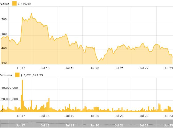 tiendientu.org-chart-eth