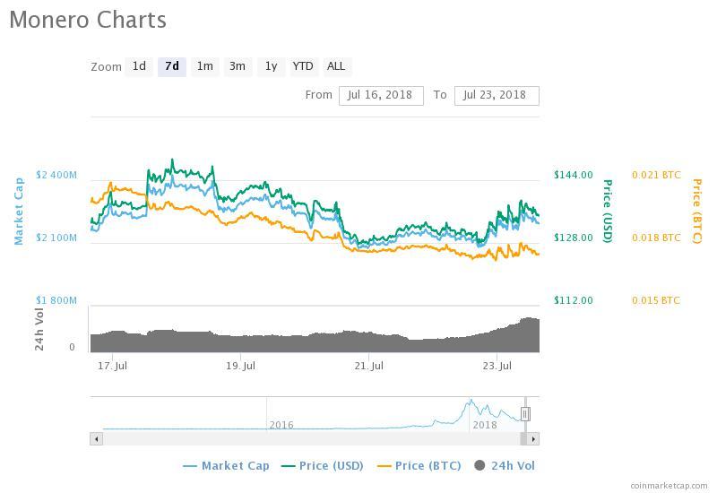 tiendientu.org-chart-xmr