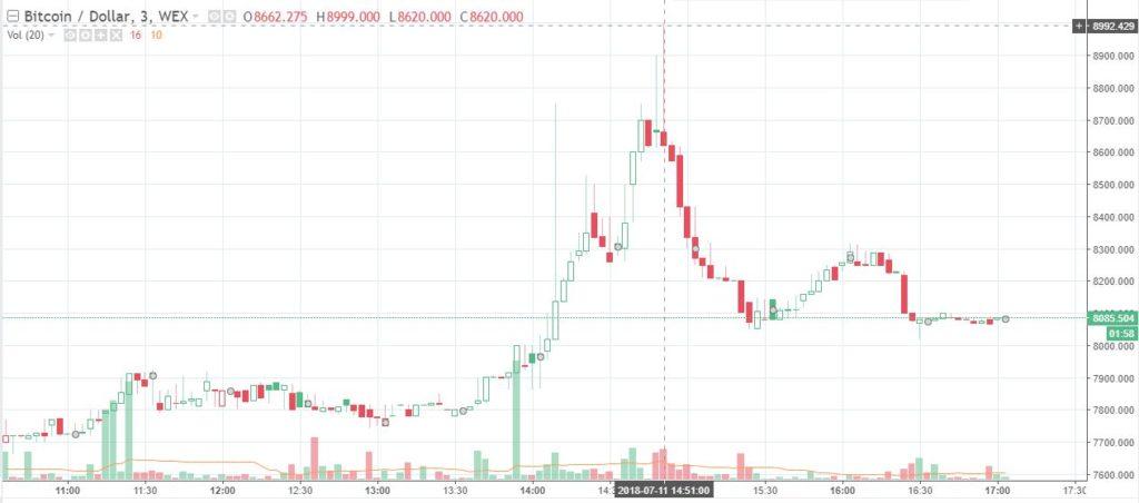 tiendientu.org-gia-bitcoin-tren-wex
