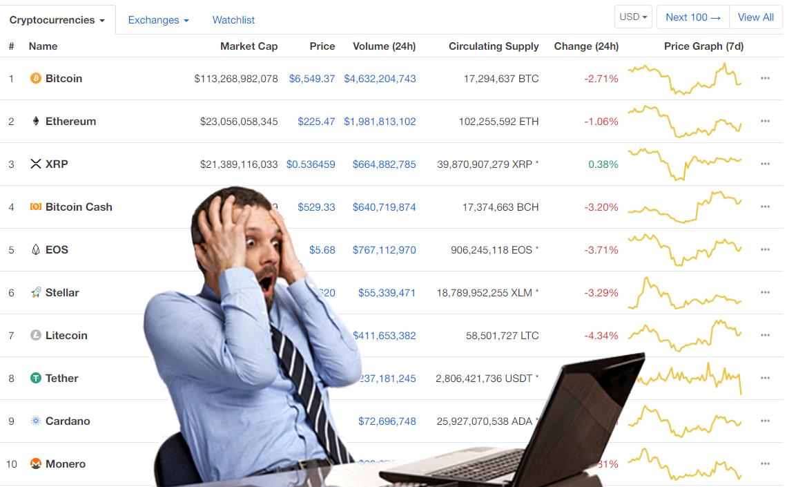 7 sai lầm với Bitcoin bạn đang mắc phải
