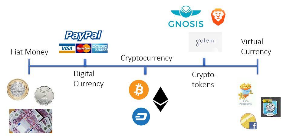 Cryptocurrency là gì 2
