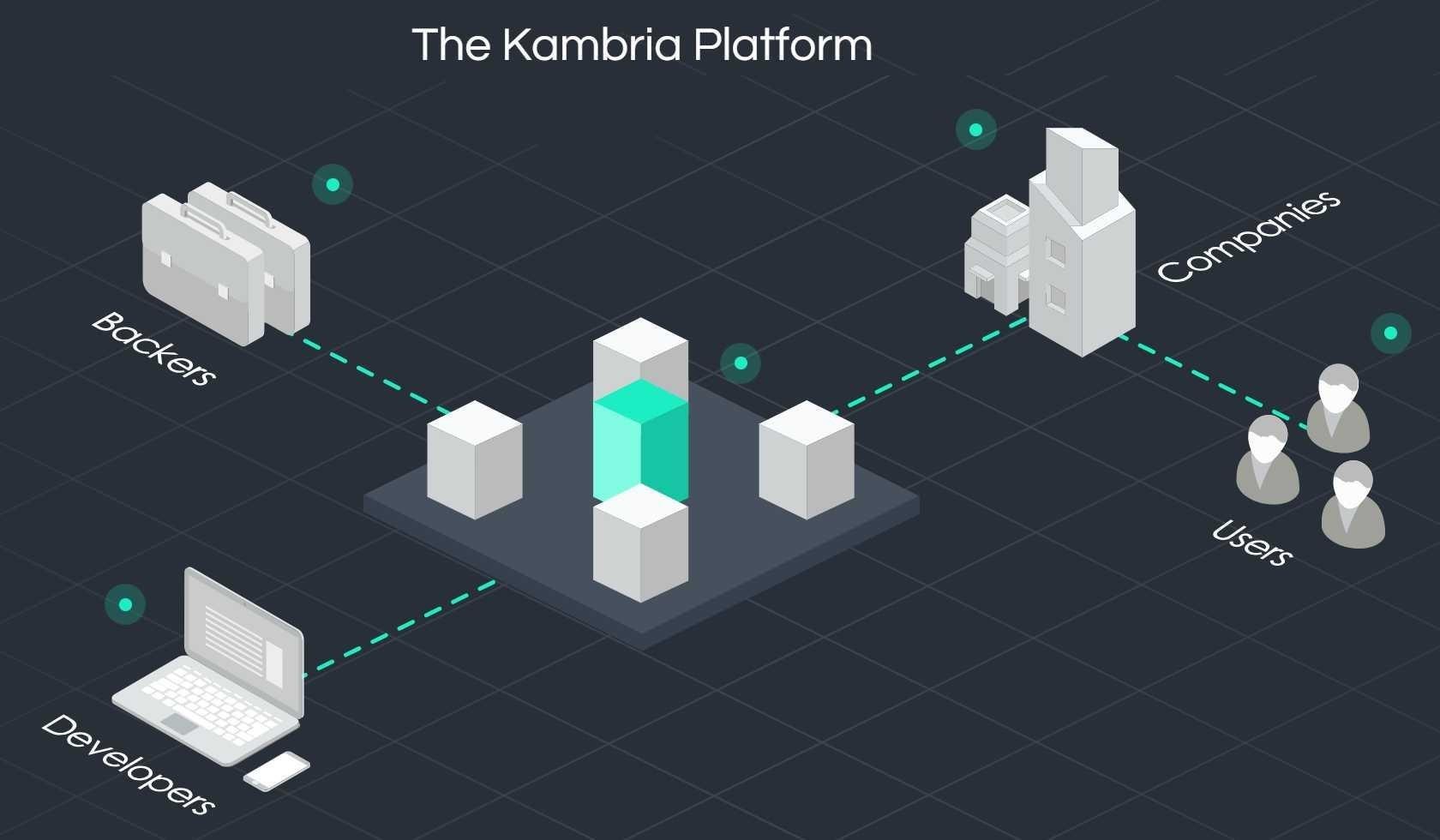 Giải mã Kambria Token (KAT) và quyền lợi của người sở hữu KAT