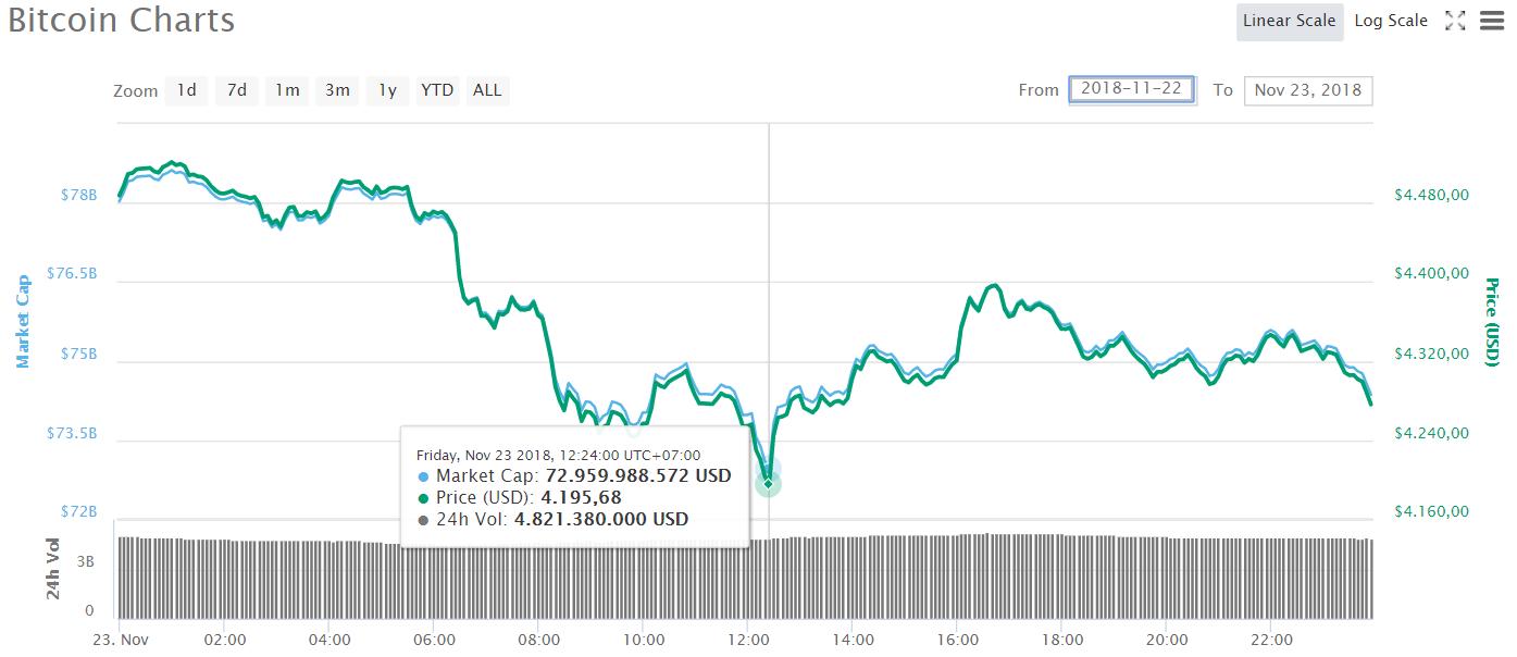 tiendientu.org-bitcoin-giam-duoi-6-200-usd-truoc-khi-chuyen-xanh2
