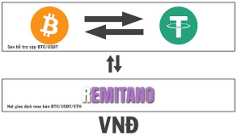 tiendientu.org-san-giao-dich-bitcoin-6