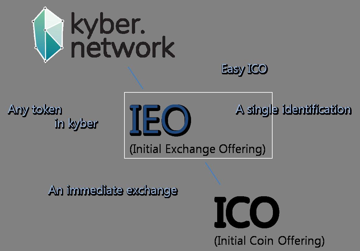 IEO, IFO, IAO là gì? - Những khái niệm bạn nên biết về xu hướng phát hành token mới này?