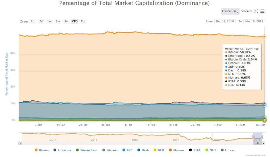 Giá Bitcoin có bao nhiêu xác suất đạt $10.000 trong 6 tháng tới?