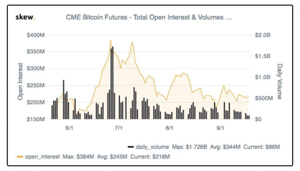 tiendientu.org-hop-dong-tuong-lai-bitcoin-cme-1