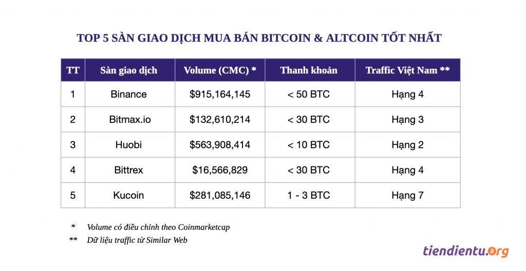 tiendientu_org-top-5-san-giao-dich-bitcoin-16
