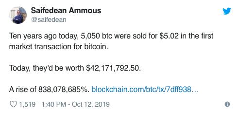 tiendientu.org-gia-bitcoin-tang-838-trieu-phan-tram-trong-10-nam