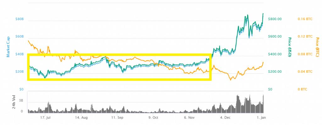 tiendientu.org-trading-crypto-tip-3