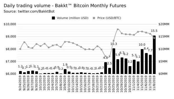 bakkt-lap-ky-luc-voi-1741-hop-dong-tuong-lai-bitcoin-duoc-giao-dich-tiendientuorg