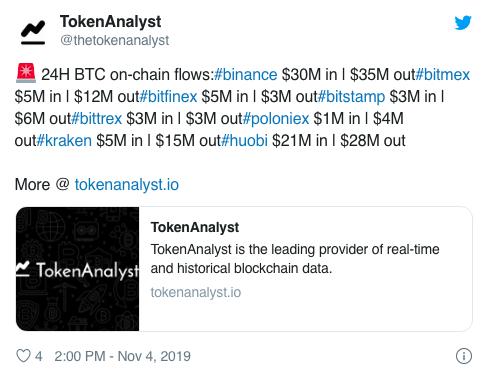 dong-tien-bitcoin-chay-vao-cac-san-giam-manh-tiendientu.org